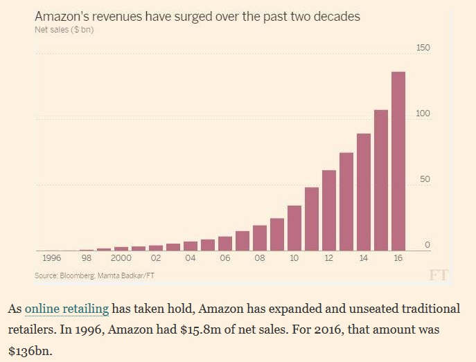 Financial Times and Amazon